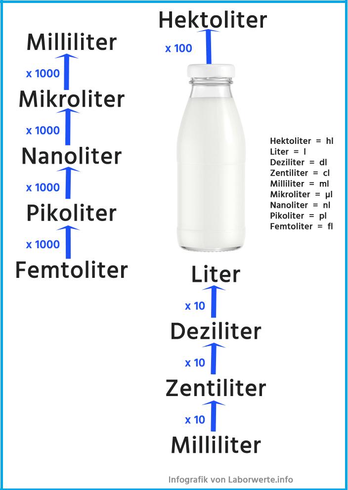 Liter-Einheiten-Berechnung