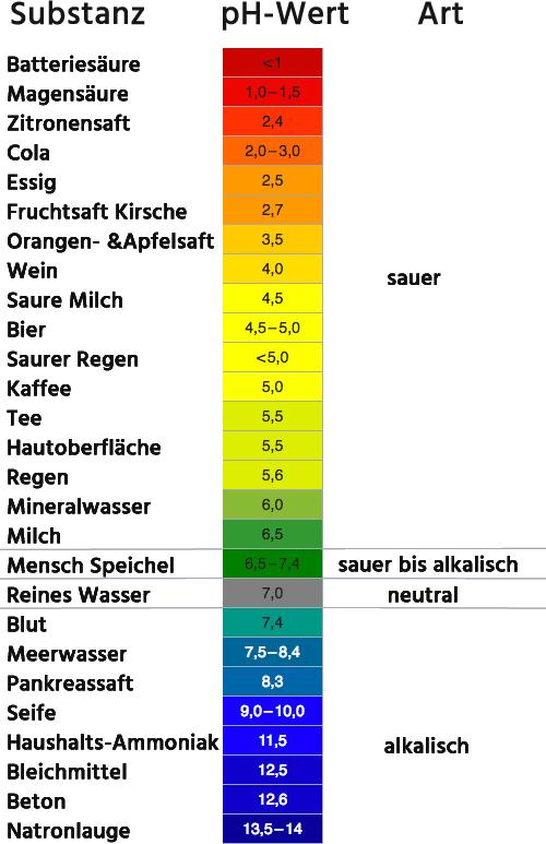 Blut durchschnittlicher ph-Wert
