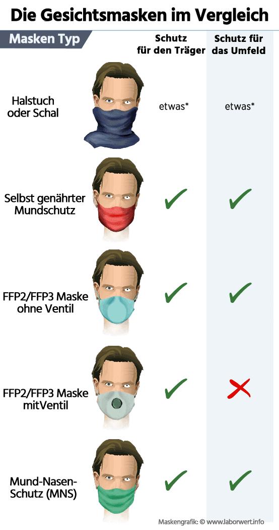 Gesichtsmasken Übersicht und Vergleich